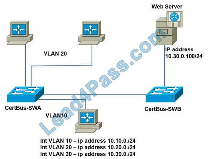 lead4pass cisco 200-301 exam practice questions q1